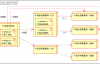 大型网站架构系列:电商网站架构案例(3)