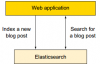 Elasticsearch的使用场景深入详解