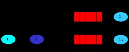 RabbitMQ 的几种典型使用场景